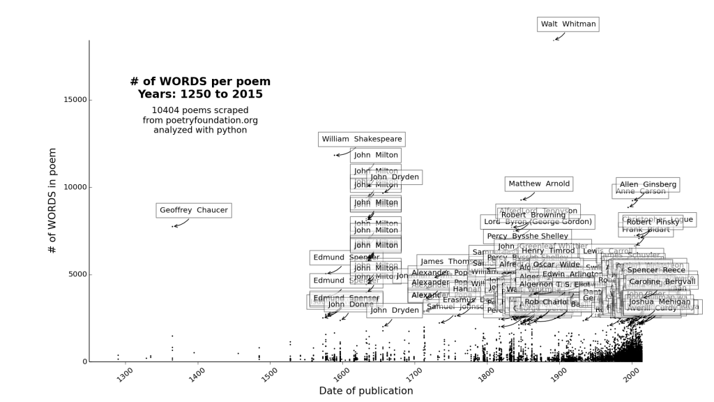 plot_# of WORDS_1250_2015