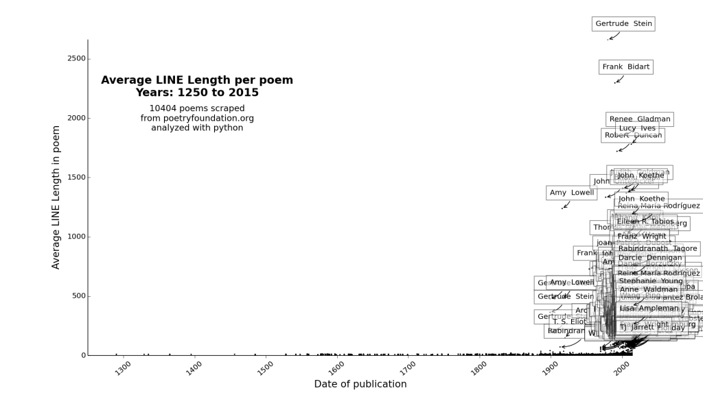 plot_Average LINE Length_1250_2015