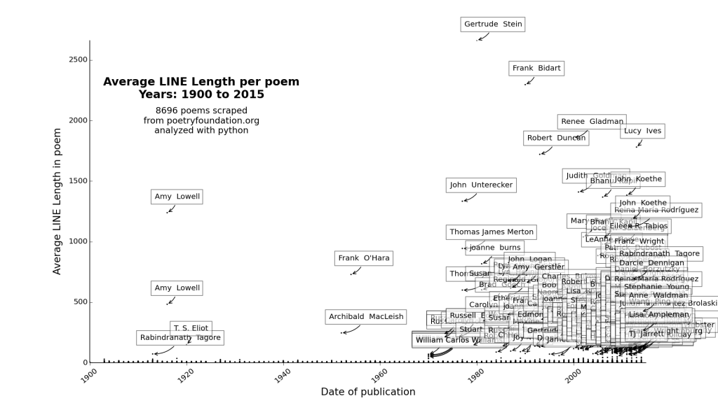 plot_Average LINE Length_1900_2015