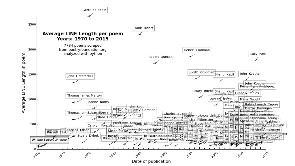 plot_Average LINE Length_1970_2015