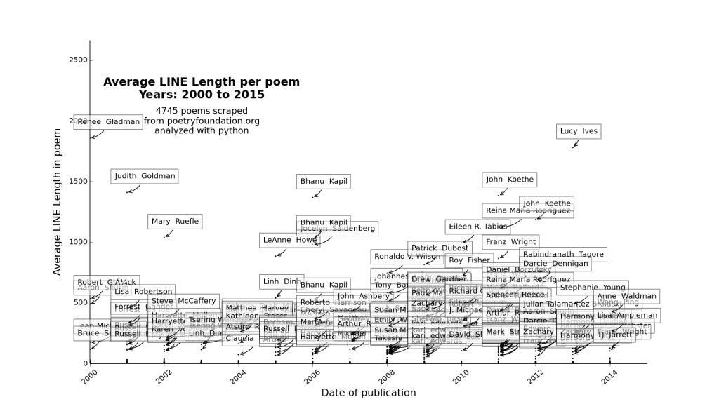 plot_Average LINE Length_2000_2015