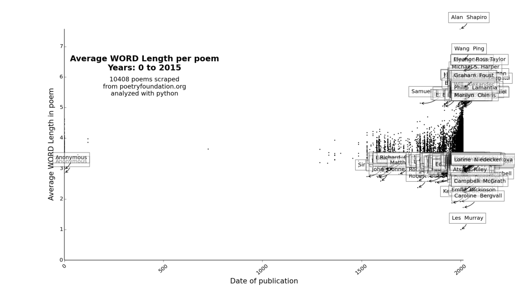 plot_Average WORD Length_0_2015
