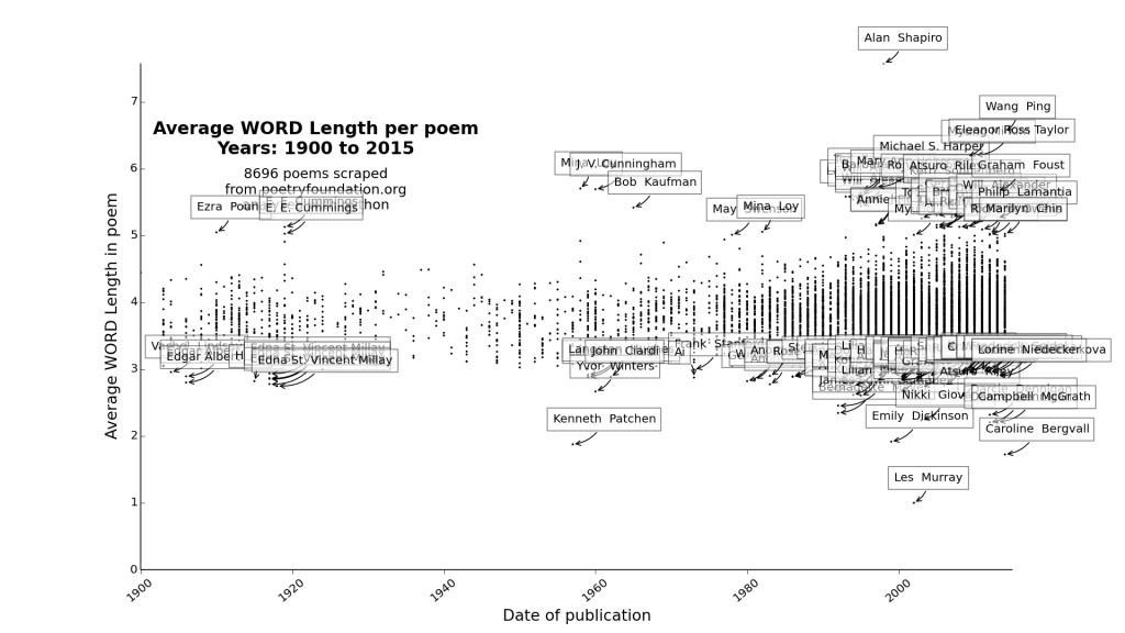 plot_Average WORD Length_1900_2015