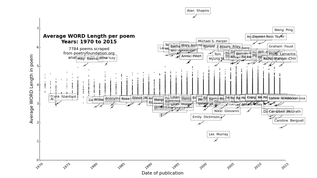plot_Average WORD Length_1970_2015
